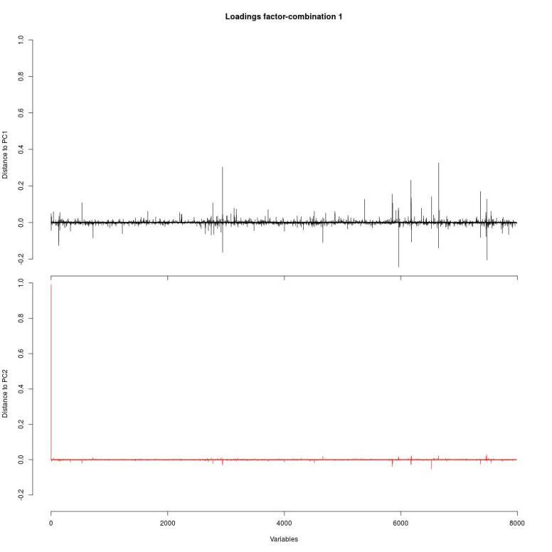 temp-loadings-plot