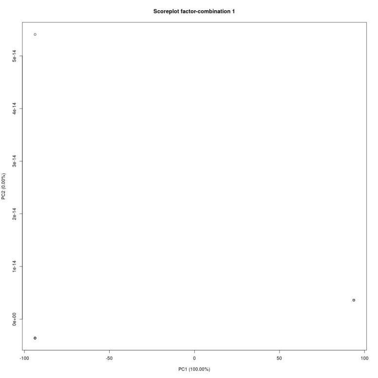 temp-scores-plot